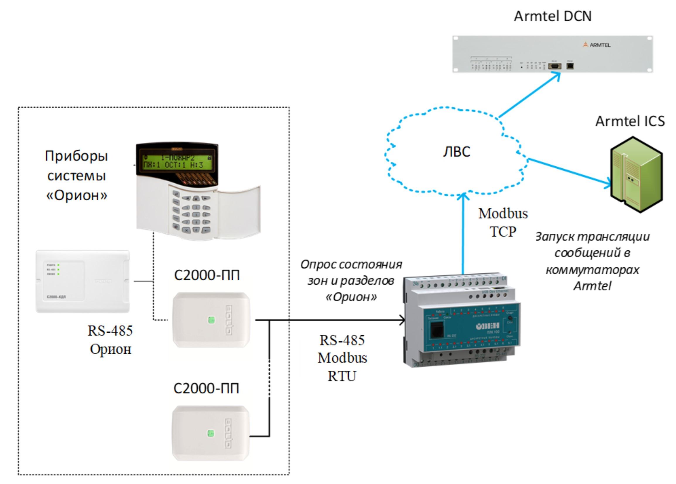 Интеграция систем Armtel ICS и DCN с ИСО «Орион» компании «Болид». Описание технического решения.