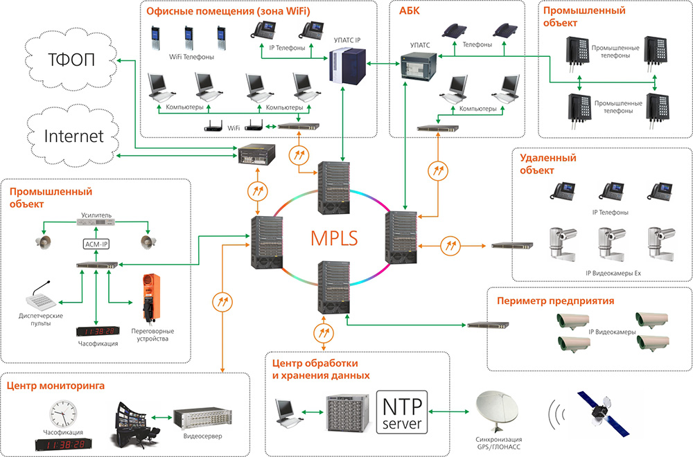 Cable networks and data transfer systems