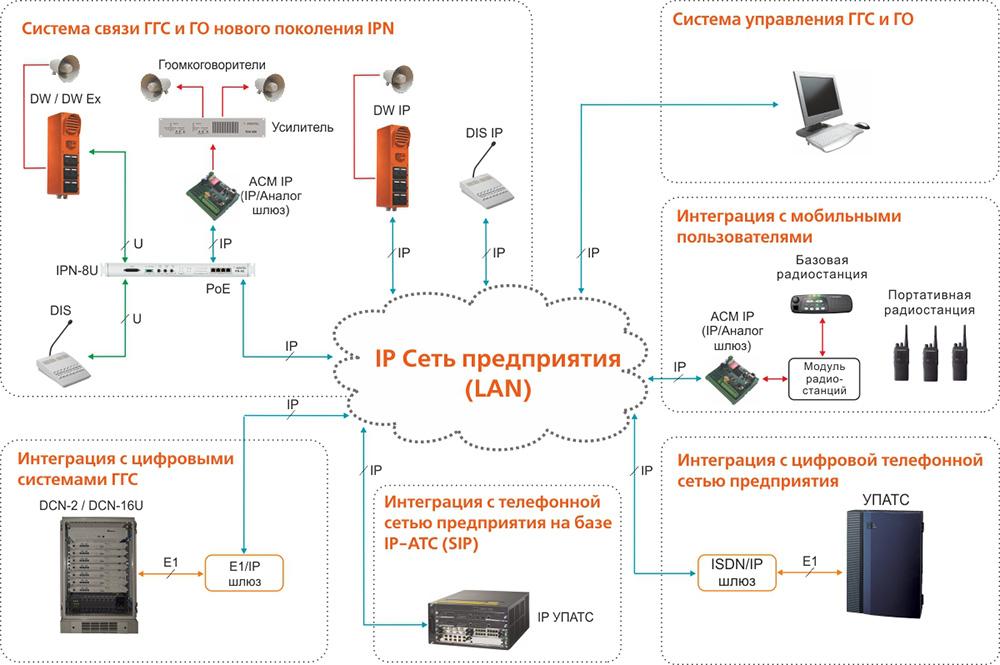 Оперативно-диспетчерская и технологическая громкоговорящая связь