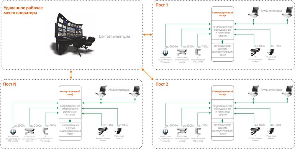 Системы охранного и технологического видеонаблюдения