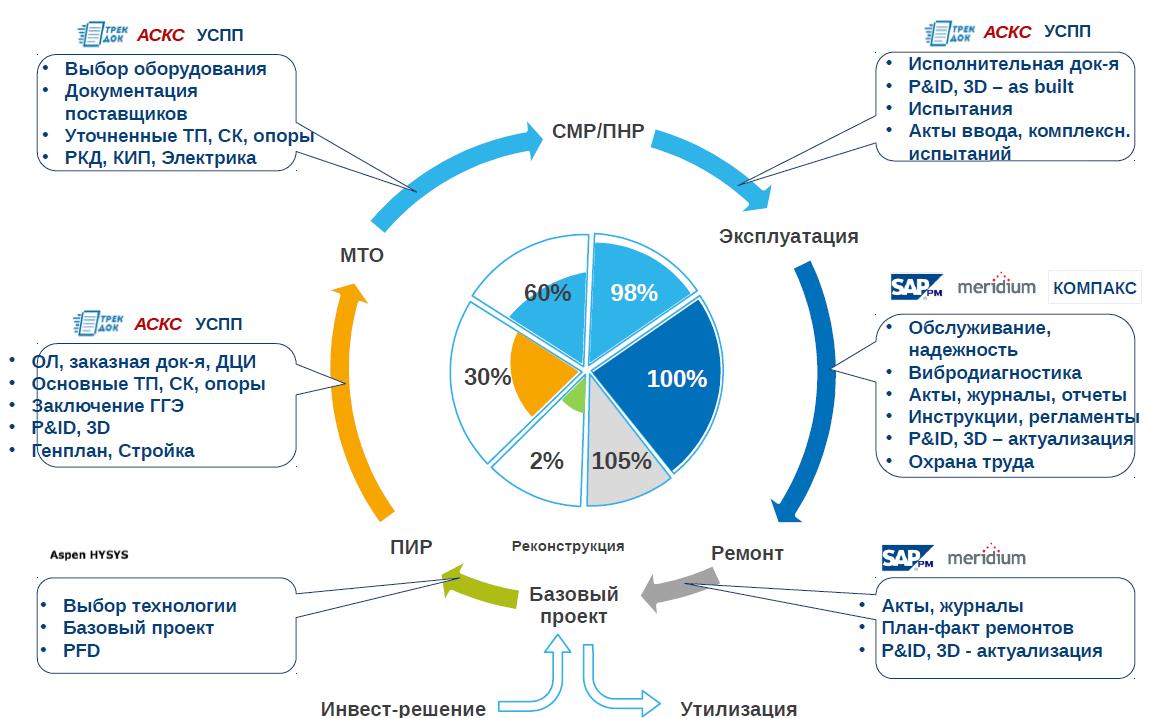 Развитие BIM-технологий в России