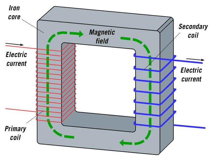 Магия электродинамики