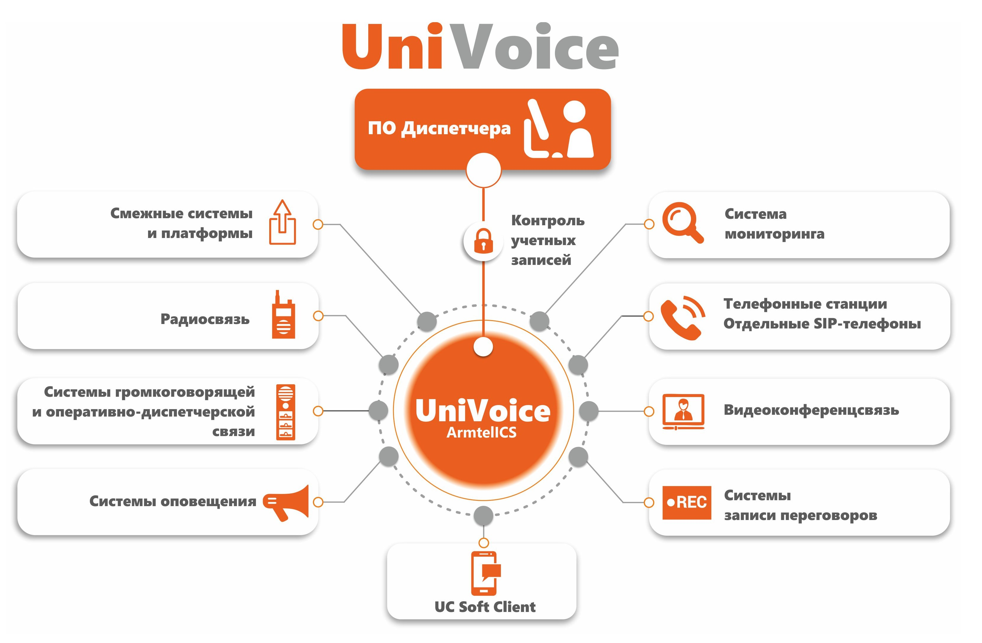 UniVoice Unified Voice Services Platform
